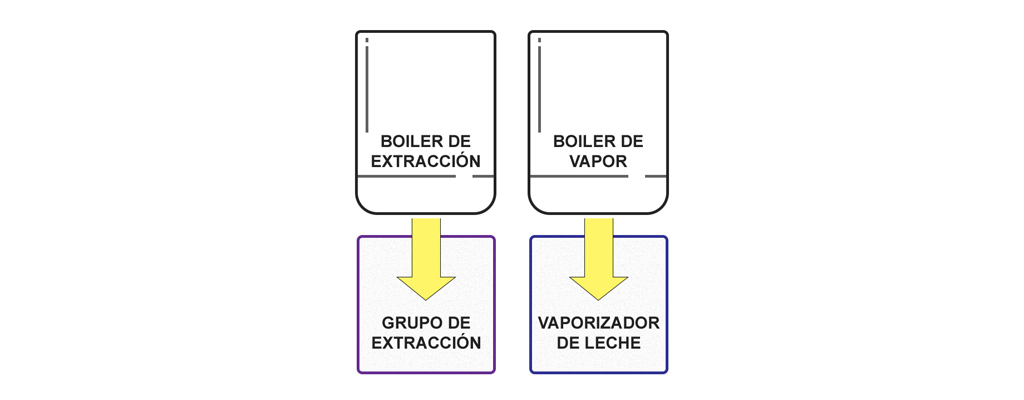 Funcionamiento Maquina Espresso Doble Caldera